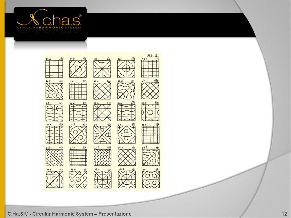 C.Ha.S.® - Circular Harmonic System – Presentazione 12