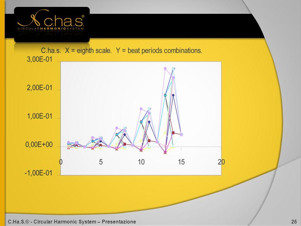 C.Ha.S.® - Circular Harmonic System – Presentazione 25