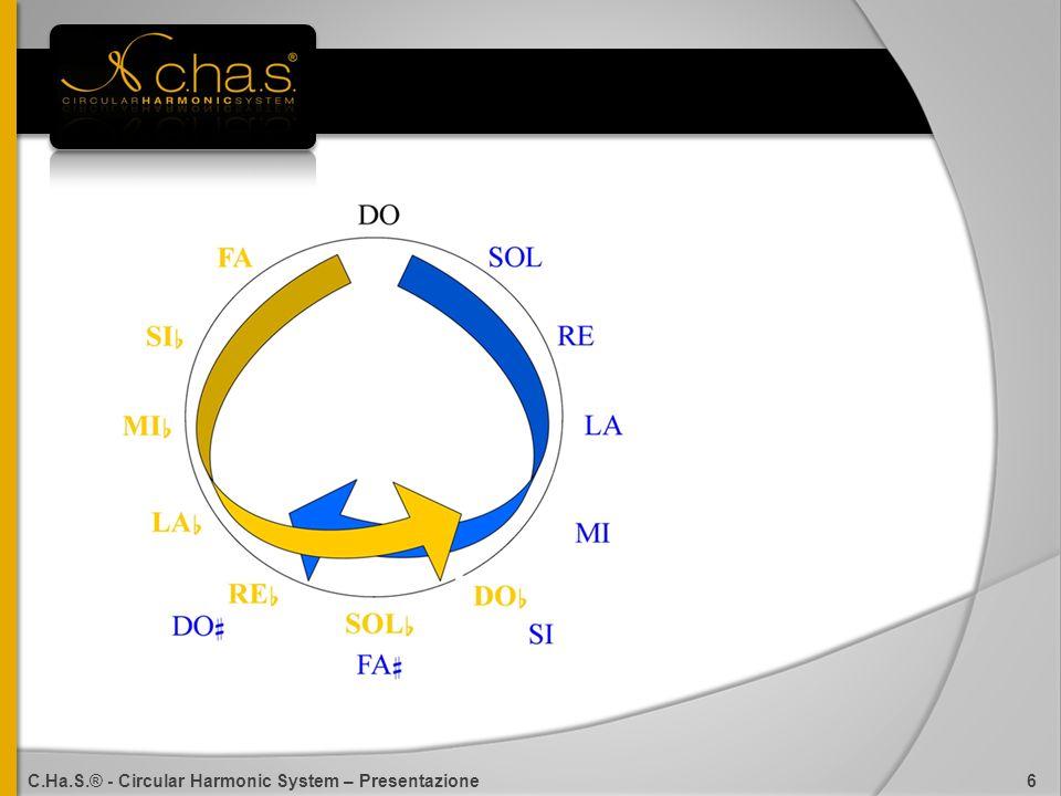 Uno strumento di indagine: il monocordo Suono: frequenze e battimenti Lintervalo puro e i comma C.Ha.S.® - Circular Harmonic System – Presentazione 1 C.Ha.S.® - Circular Harmonic System – Presentazione 7