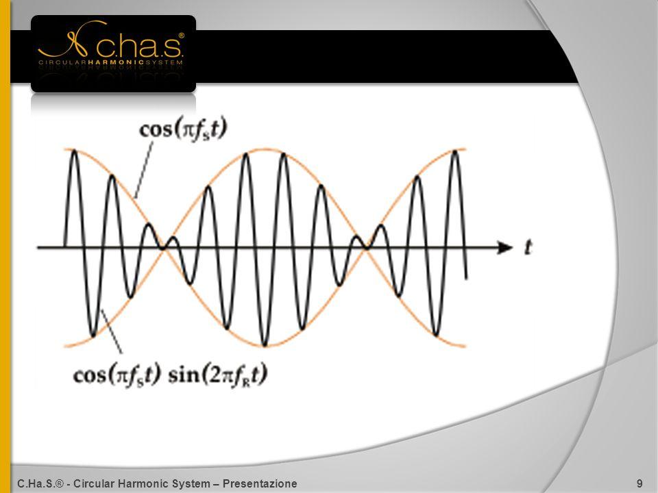 C.Ha.S.® - Circular Harmonic System – Presentazione 9