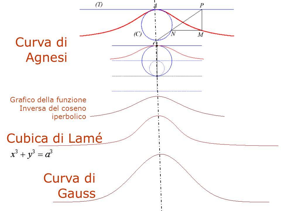 F. Gay – corso di fondamenti e applicazioni di geometria descrittiva aa. 2008-2009 Grafico della funzione Inversa del coseno iperbolico Curva di Gauss