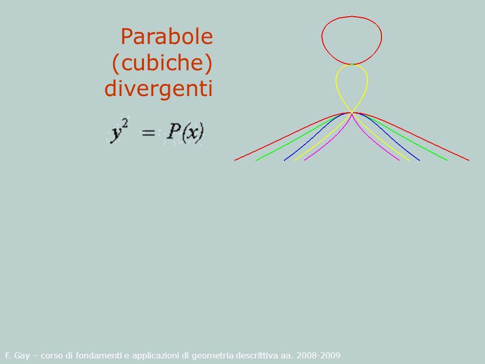 F. Gay – corso di fondamenti e applicazioni di geometria descrittiva aa. 2008-2009 Parabole (cubiche) divergenti