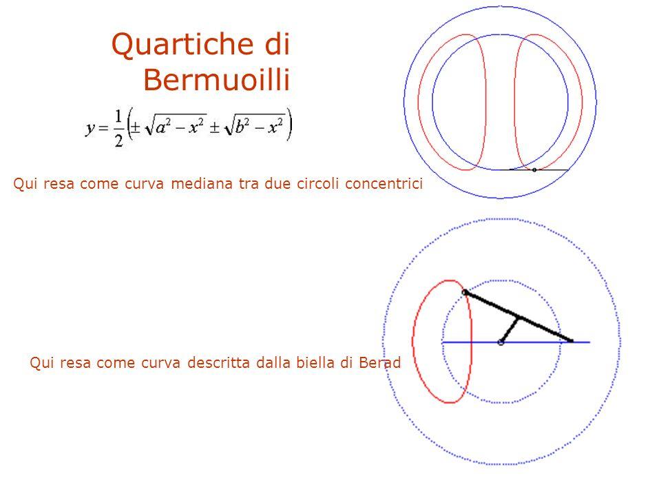 F. Gay – corso di fondamenti e applicazioni di geometria descrittiva aa. 2008-2009 Quartiche di Bermuoilli Qui resa come curva mediana tra due circoli