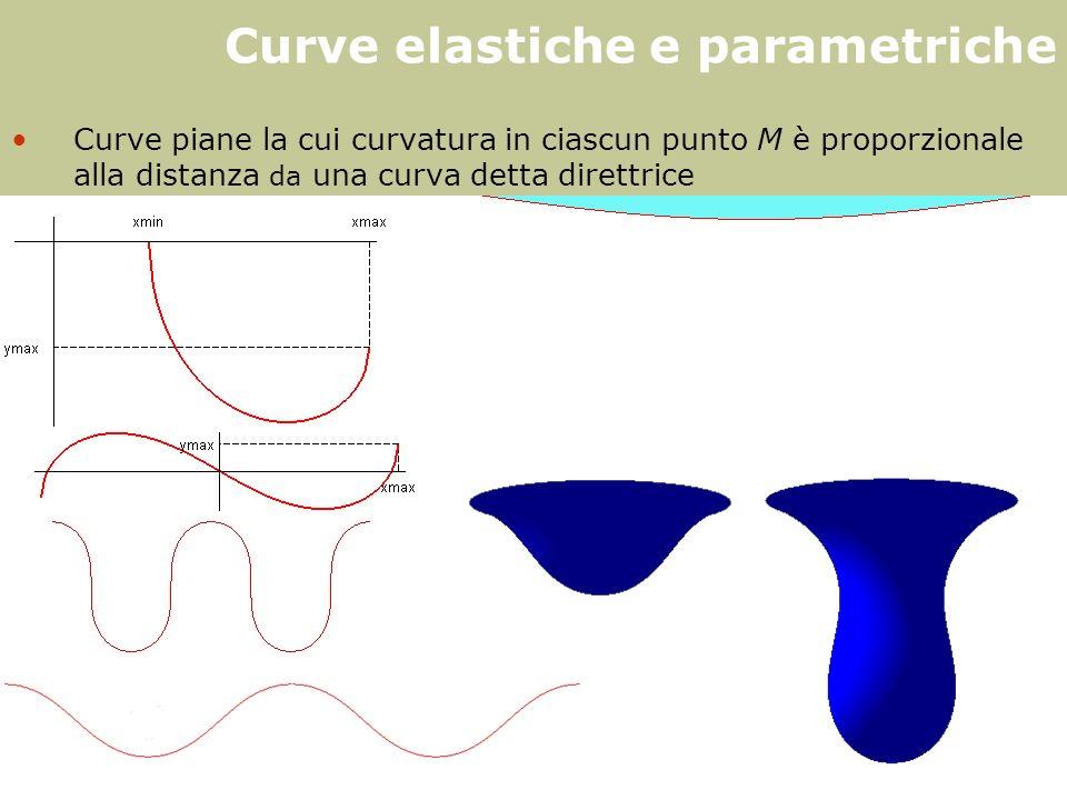 F. Gay – corso di fondamenti e applicazioni di geometria descrittiva aa. 2008-2009 Curve elastiche e parametriche Curve piane la cui curvatura in cias