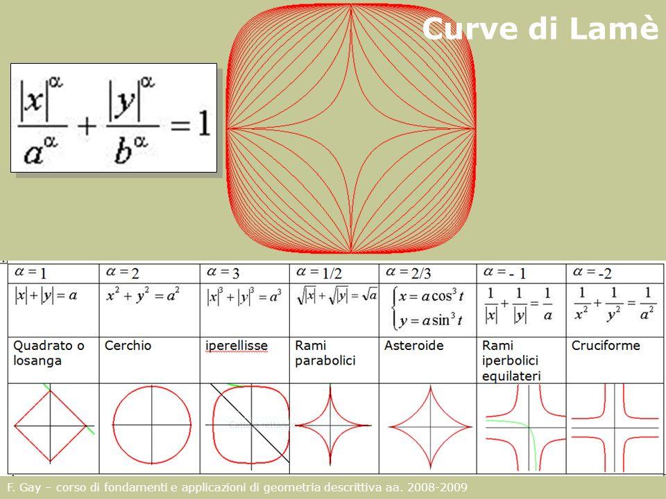 F. Gay – corso di fondamenti e applicazioni di geometria descrittiva aa. 2008-2009 Curve di Lamè