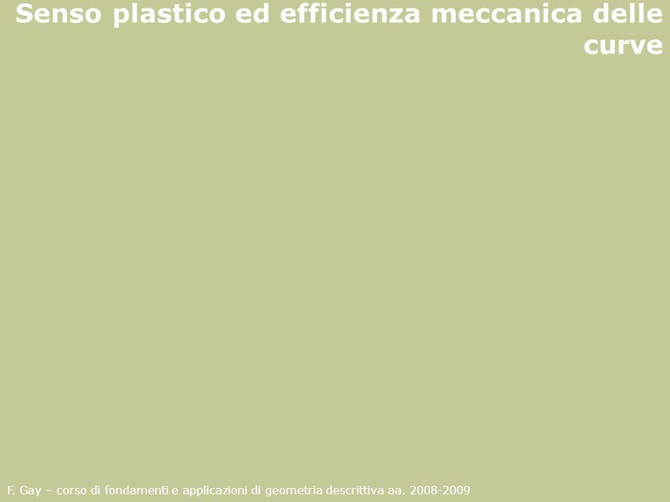 F. Gay – corso di fondamenti e applicazioni di geometria descrittiva aa. 2008-2009 Senso plastico ed efficienza meccanica delle curve