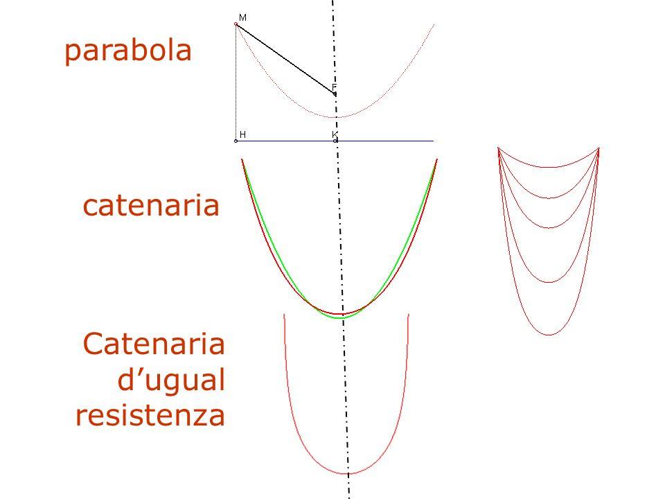 F. Gay – corso di fondamenti e applicazioni di geometria descrittiva aa. 2008-2009 Serie morfologiche parabola catenaria Catenaria dugual resistenza
