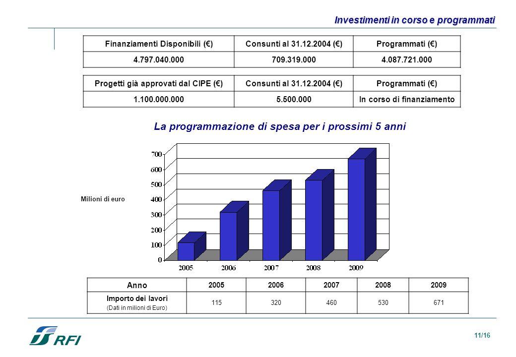 11/16 La programmazione di spesa per i prossimi 5 anni Anno 20052006200720082009 Importo dei lavori (Dati in milioni di Euro) 115320460530671 Investim