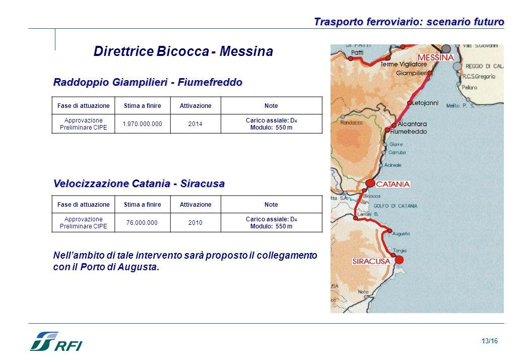 13/16 Direttrice Bicocca - Messina Raddoppio Giampilieri - Fiumefreddo Trasporto ferroviario: scenario futuro Fase di attuazioneStima a finireAttivazi