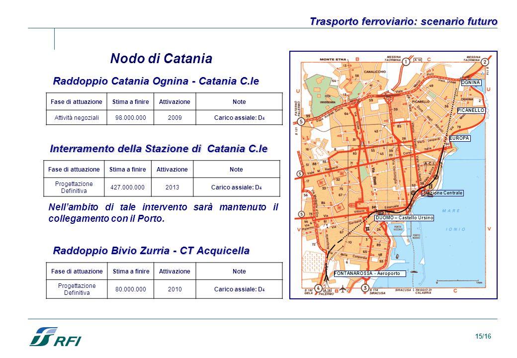15/16 Trasporto ferroviario: scenario futuro Nodo di Catania DUOMO – Castello Ursino EUROPA PICANELLO OGNINA FONTANAROSSA - Aeroporto Stazione Central