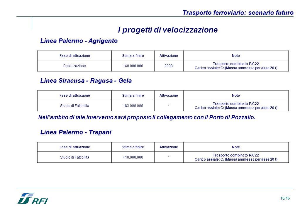 16/16 Trasporto ferroviario: scenario futuro I progetti di velocizzazione Linea Palermo - Agrigento Fase di attuazioneStima a finireAttivazioneNote Re