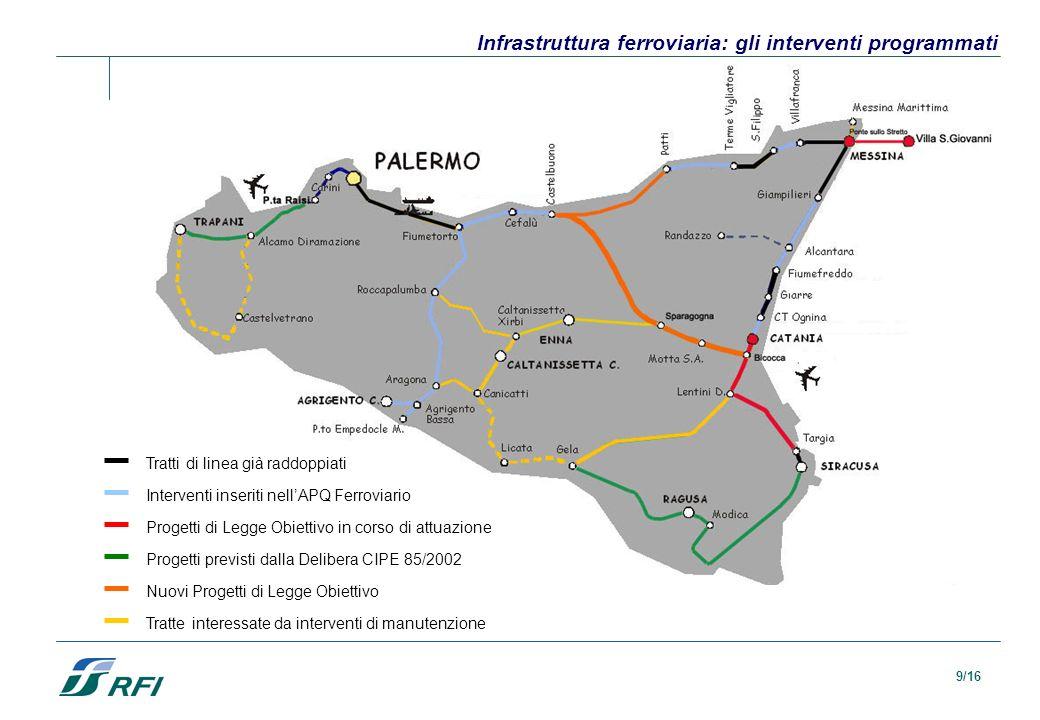 10/16 I chilometri di raddoppio della linea ferroviaria Anno Al 1999200120042005200720102014 Km 104140148166177226281 % 7,421010,5711,6912,4715,9220,02 Il 2001 è stato lanno delle attivazioni del collegamento Palermo C.le - Punta Raisi, della galleria dei Peloritani nella tratta Messina - Villafranca e delle tratte Fiumefreddo - Giarre e Targia - Siracusa della linea Messina - Siracusa.