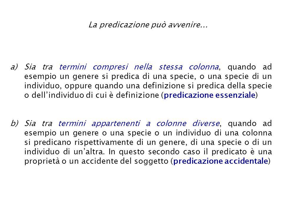 La predicazione può avvenire... a)Sia tra termini compresi nella stessa colonna, quando ad esempio un genere si predica di una specie, o una specie di