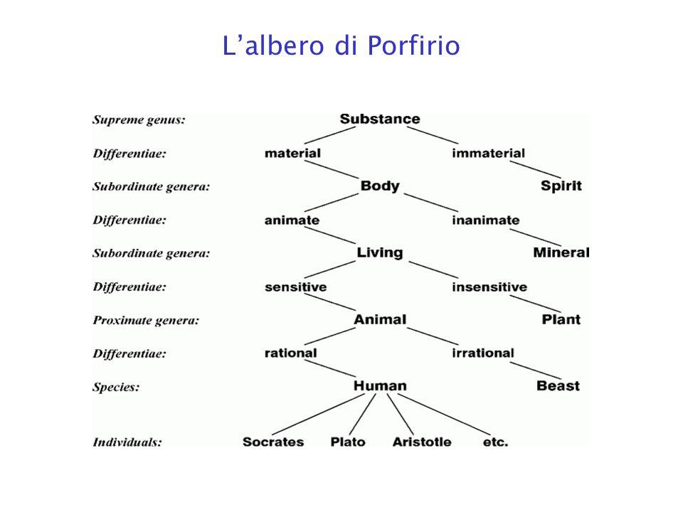 Lalbero di Porfirio
