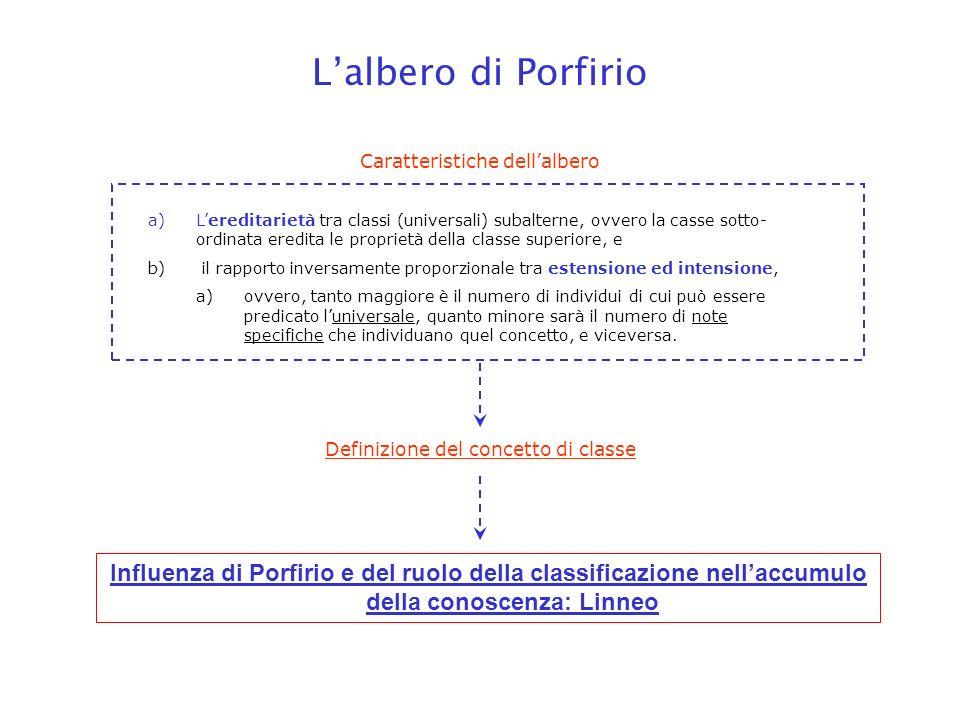 a)Lereditarietà tra classi (universali) subalterne, ovvero la casse sotto- ordinata eredita le proprietà della classe superiore, e b) il rapporto inve