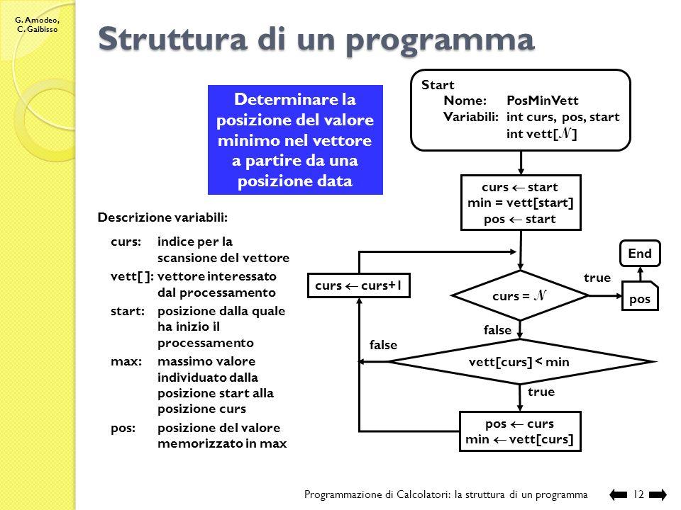 G. Amodeo, C. Gaibisso Struttura di un programma Programmazione di Calcolatori: la struttura di un programma11 Ordinare, in ordine crescente, un vetto