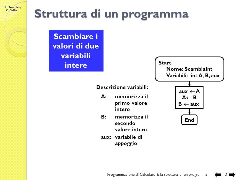 G. Amodeo, C. Gaibisso Struttura di un programma Programmazione di Calcolatori: la struttura di un programma12 Determinare la posizione del valore min