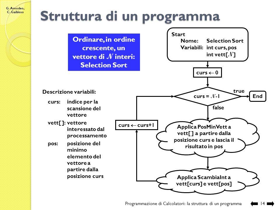 G. Amodeo, C. Gaibisso Struttura di un programma Programmazione di Calcolatori: la struttura di un programma13 Scambiare i valori di due variabili int