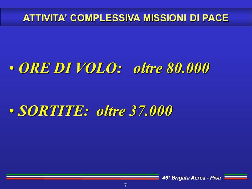 46ª Brigata Aerea - Pisa ATTIVITA COMPLESSIVA MISSIONI DI PACE 7 ORE DI VOLO: oltre 80.000 ORE DI VOLO: oltre 80.000 SORTITE: oltre 37.000 SORTITE: ol