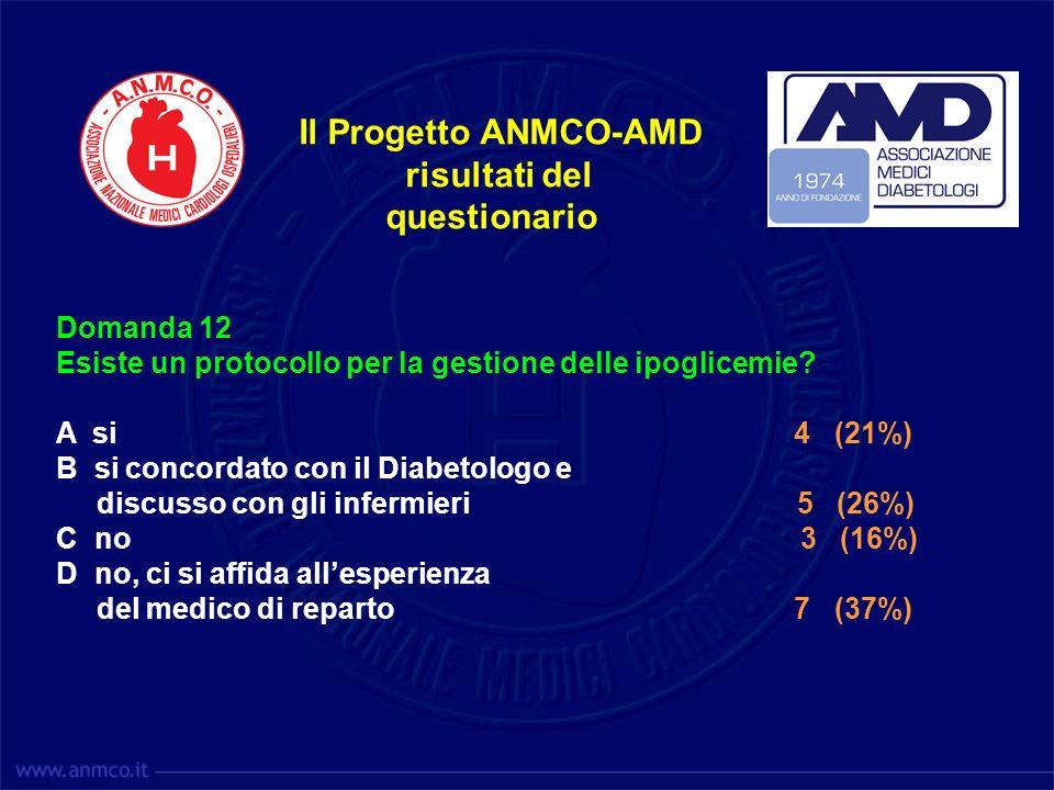 Il Progetto ANMCO-AMD risultati del questionario Domanda 12 Esiste un protocollo per la gestione delle ipoglicemie? A si 4 (21%) B si concordato con i