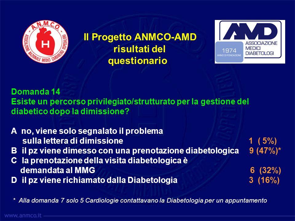 Il Progetto ANMCO-AMD risultati del questionario Domanda 14 Esiste un percorso privilegiato/strutturato per la gestione del diabetico dopo la dimissio
