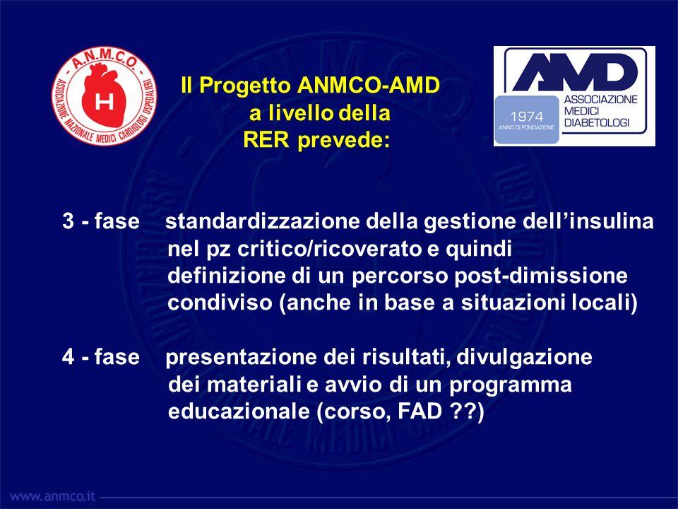 Il Progetto ANMCO-AMD a livello della RER prevede: 3 - fase standardizzazione della gestione dellinsulina nel pz critico/ricoverato e quindi definizio