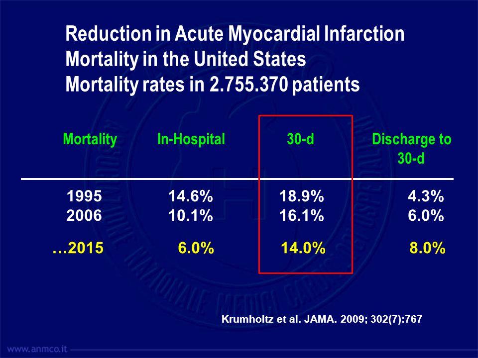 Krumholtz et al. JAMA. 2009; 302(7):767 …2015 6.0% 14.0% 8.0% Mortality In-Hospital 30-d Discharge to 30-d 1995 14.6% 18.9% 4.3% 2006 10.1% 16.1% 6.0%