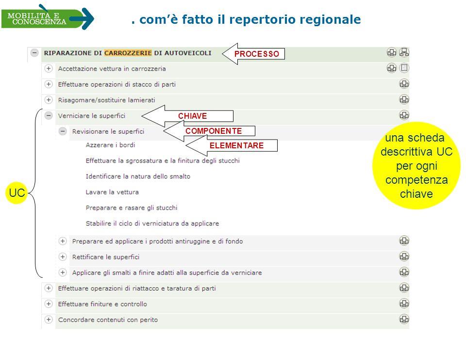 . comè fatto il repertorio regionale una scheda descrittiva UC per ogni competenza chiave UC CHIAVE PROCESSO COMPONENTE ELEMENTARE