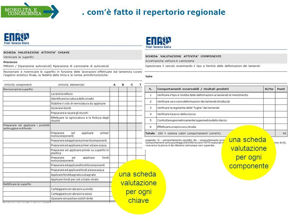 . comè fatto il repertorio regionale una scheda valutazione per ogni chiave una scheda valutazione per ogni componente