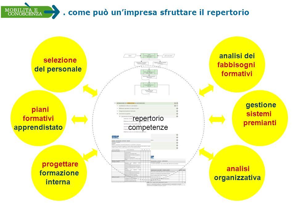 . come può unimpresa sfruttare il repertorio selezione del personale gestione sistemi premianti analisi dei fabbisogni formativi analisi organizzativa