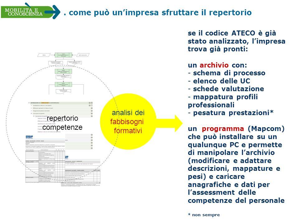 . come può unimpresa sfruttare il repertorio analisi dei fabbisogni formativi repertorio competenze se il codice ATECO è già stato analizzato, limpres