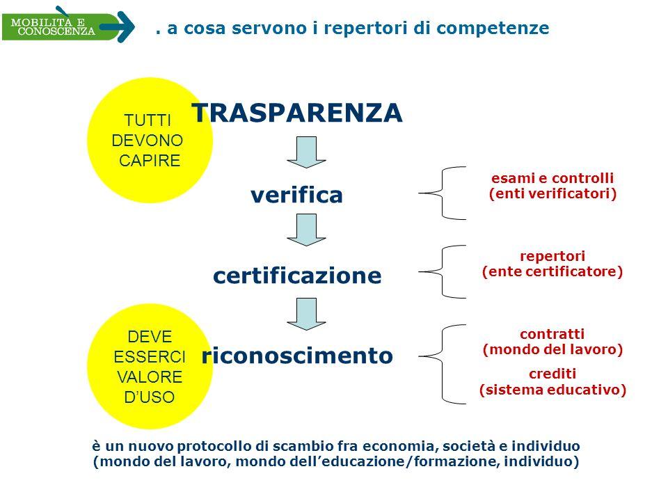 DEVE ESSERCI VALORE DUSO TUTTI DEVONO CAPIRE TRASPARENZA verifica certificazione riconoscimento esami e controlli (enti verificatori) repertori (ente