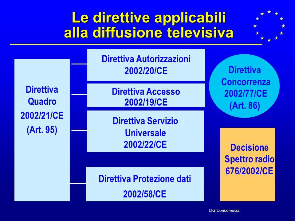 DG Concorrenza Decisione Spettro radio 676/2002/CE Le direttive applicabili alla diffusione televisiva Direttiva Quadro 2002/21/CE (Art.