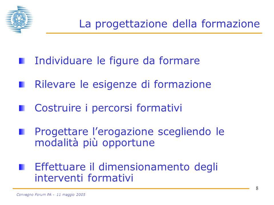 8 Convegno Forum PA - 11 maggio 2005 La progettazione della formazione Individuare le figure da formare Rilevare le esigenze di formazione Costruire i percorsi formativi Progettare lerogazione scegliendo le modalità più opportune Effettuare il dimensionamento degli interventi formativi