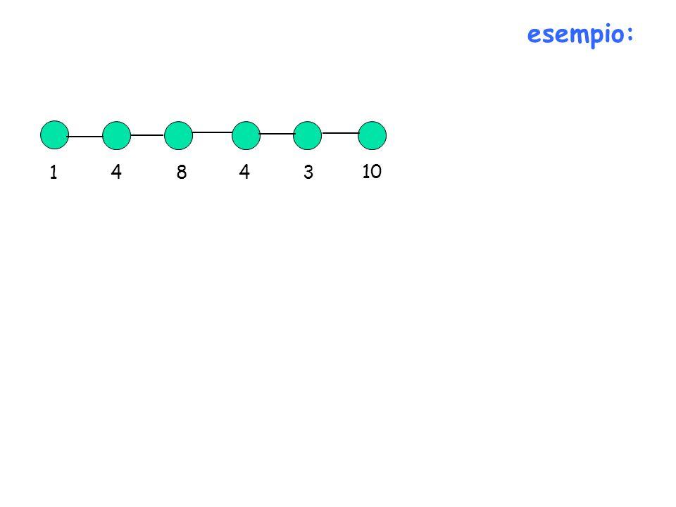 esempio: 14843 10 S={v 1, v 3, v 5 } w(S)=12 un insieme indipendente