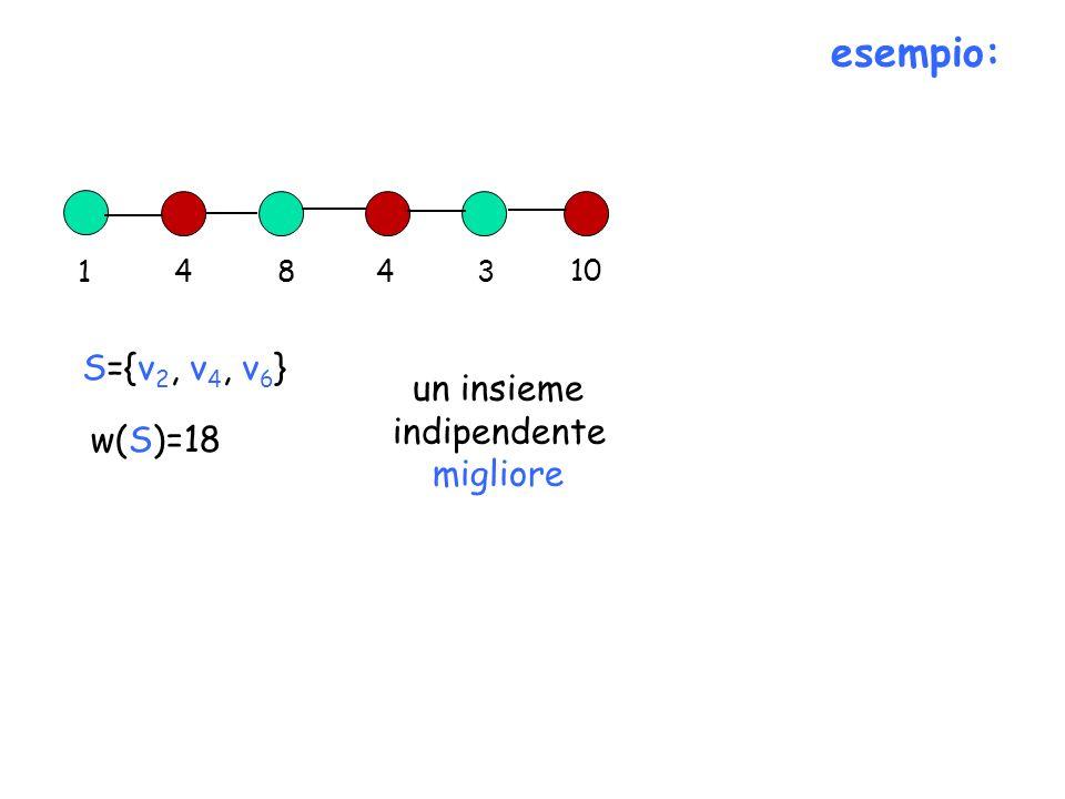 esempio: 14843 10 S={v 2, v 4, v 6 } w(S)=18 un insieme indipendente migliore