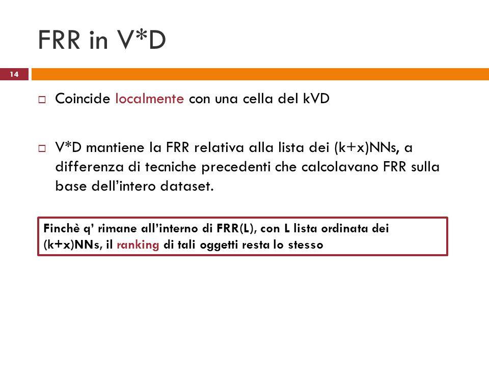 FRR in V*D Coincide localmente con una cella del kVD V*D mantiene la FRR relativa alla lista dei (k+x)NNs, a differenza di tecniche precedenti che cal