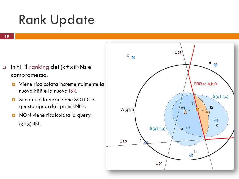 Rank Update In t1 il ranking dei (k+x)NNs è compromesso. Viene ricalcolata incrementalmente la nuova FRR e la nuova ISR. Si notifica la variazione SOL
