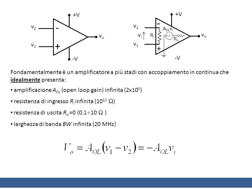 Fondamentalmente è un amplificatore a più stadi con accoppiamento in continua che idealmente presenta: amplificazione A OL (open loop gain) infinita (2x10 5 ) resistenza di ingresso R i infinita (10 12 ) resistenza di uscita R o =0 (0.1 10 ) larghezza di banda BW infinita (20 MHz) +V - + -V v2v2 v1v1 vovo +V - + -V v2v2 v1v1 vovo RiRi RoRo A OL v i vivi