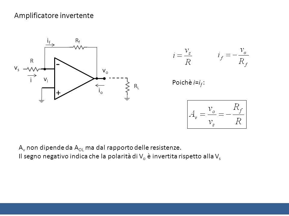 Amplificatore invertente RfRf ifif - + vsvs vovo R vivi RLRL i ioio Poichè i=i f : A v non dipende da A OL ma dal rapporto delle resistenze.