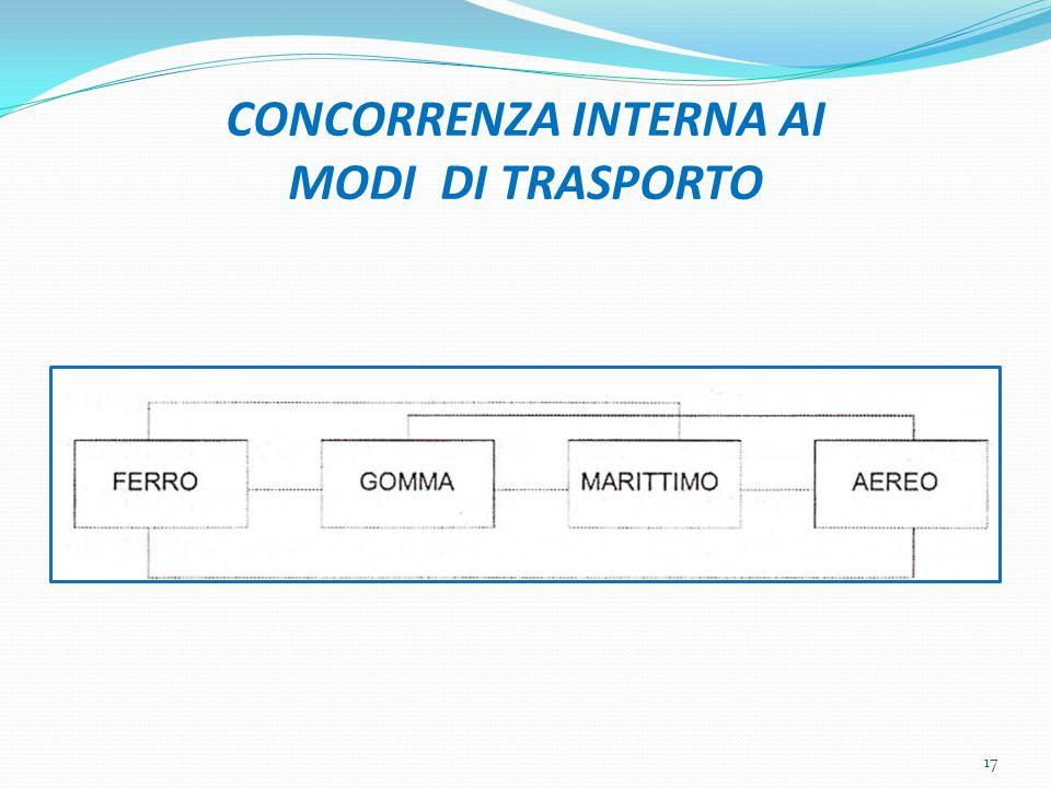 CONCORRENZA INTERNA AI MODI DI TRASPORTO 17