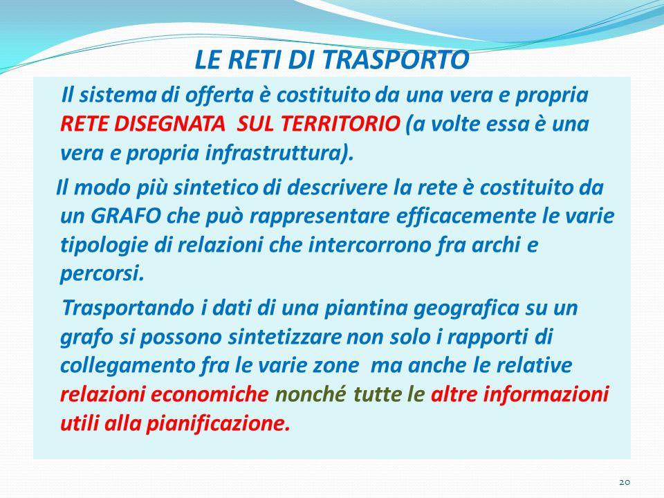LE RETI DI TRASPORTO Il sistema di offerta è costituito da una vera e propria RETE DISEGNATA SUL TERRITORIO (a volte essa è una vera e propria infrastruttura).