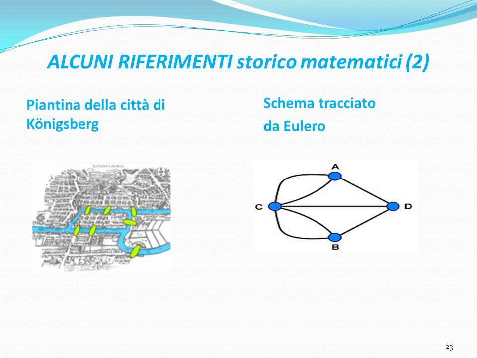 ALCUNI RIFERIMENTI storico matematici (2) Piantina della città di Königsberg Schema tracciato da Eulero 23
