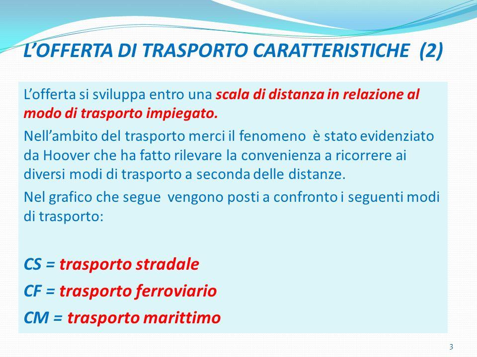 LOFFERTA DI TRASPORTO CARATTERISTICHE (2) Lofferta si sviluppa entro una scala di distanza in relazione al modo di trasporto impiegato.