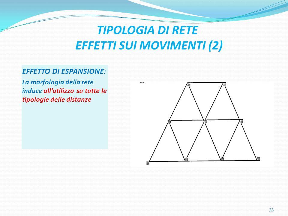 TIPOLOGIA DI RETE EFFETTI SUI MOVIMENTI (2) EFFETTO DI ESPANSIONE : La morfologia della rete induce allutilizzo su tutte le tipologie delle distanze 33