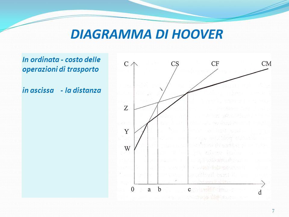 DIAGRAMMA DI HOOVER In ordinata - costo delle operazioni di trasporto in ascissa - la distanza 7