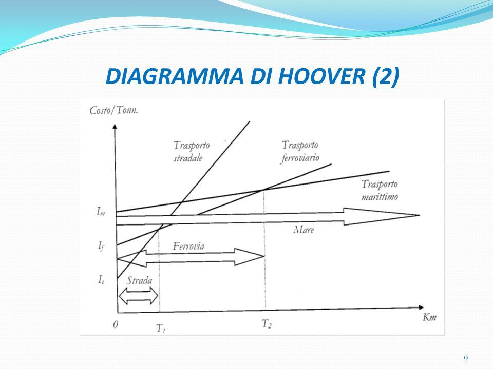 DIAGRAMMA DI HOOVER (2) 9