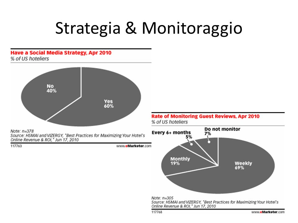 Strategia & Monitoraggio
