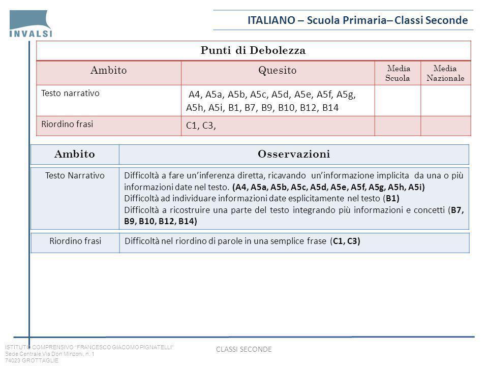 Punti di Debolezza AmbitoQuesito Media Scuola Media Nazionale Testo narrativo A4, A5a, A5b, A5c, A5d, A5e, A5f, A5g, A5h, A5i, B1, B7, B9, B10, B12, B14 Riordino frasi C1, C3, AmbitoOsservazioni ITALIANO – Scuola Primaria– Classi Seconde Testo NarrativoDifficoltà a fare uninferenza diretta, ricavando uninformazione implicita da una o più informazioni date nel testo.