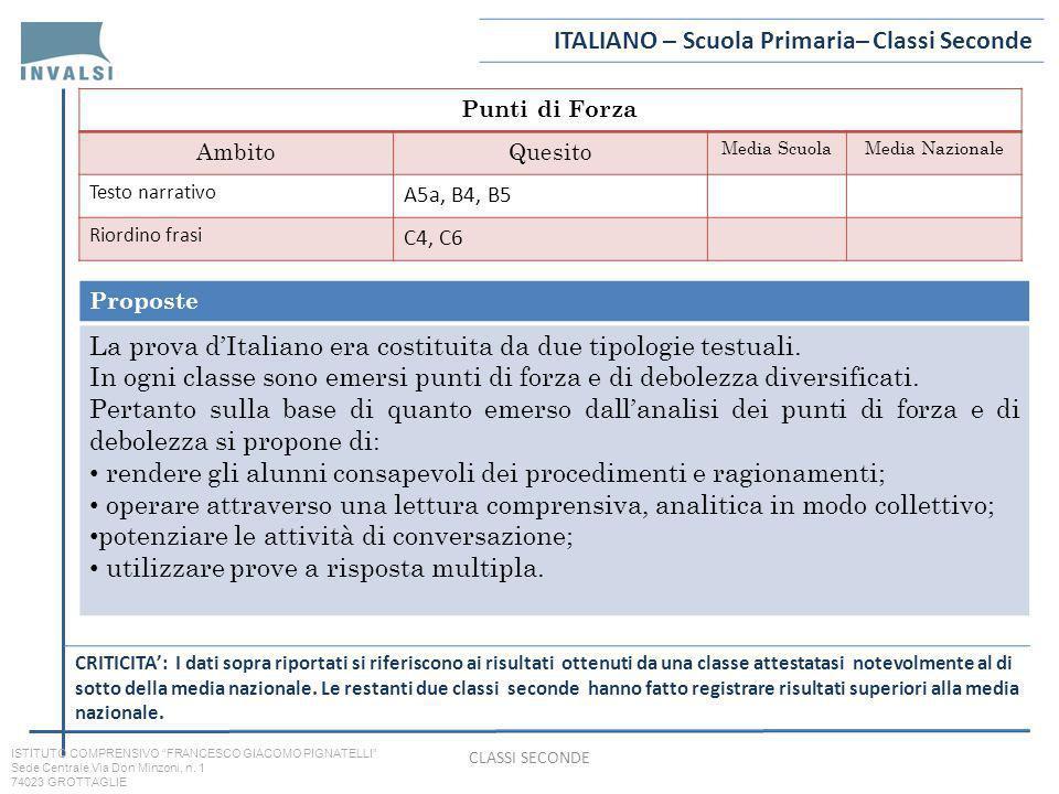 Punti di Forza AmbitoQuesito Media ScuolaMedia Nazionale Testo narrativo A5a, B4, B5 Riordino frasi C4, C6 Proposte La prova dItaliano era costituita da due tipologie testuali.
